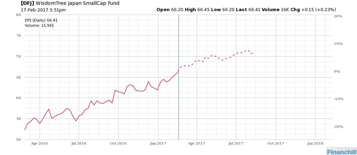 $DFJ - Up or down... http://bit.ly/2kWThX0 | Stock charts ...