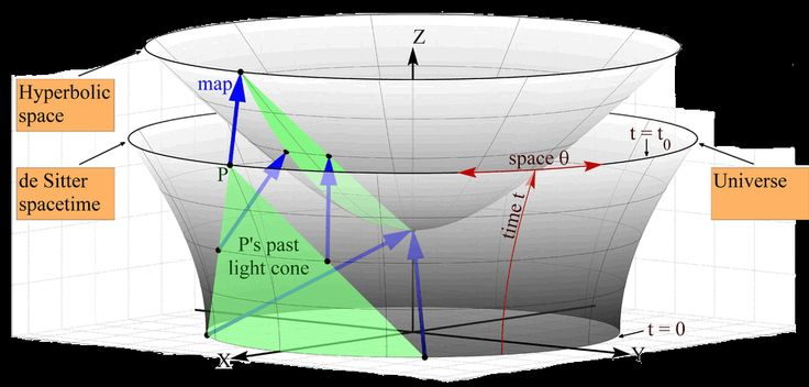 De SItter and hyperbolic spaces. Modern view  Degrees of freedom  In the year 2000 Tom Banks and Willy Fischler discovered that the mass density parameter Ω is determined as the inverse of the number N of degrees of freedom.  Refer to the figures below: the curvature parameter Ω0 encodes the system density, a relation between mass + energy and volume.   But, the volume strictly depends on the number of degrees of freedom.   And that's why the amount of degrees of freedom are since then…