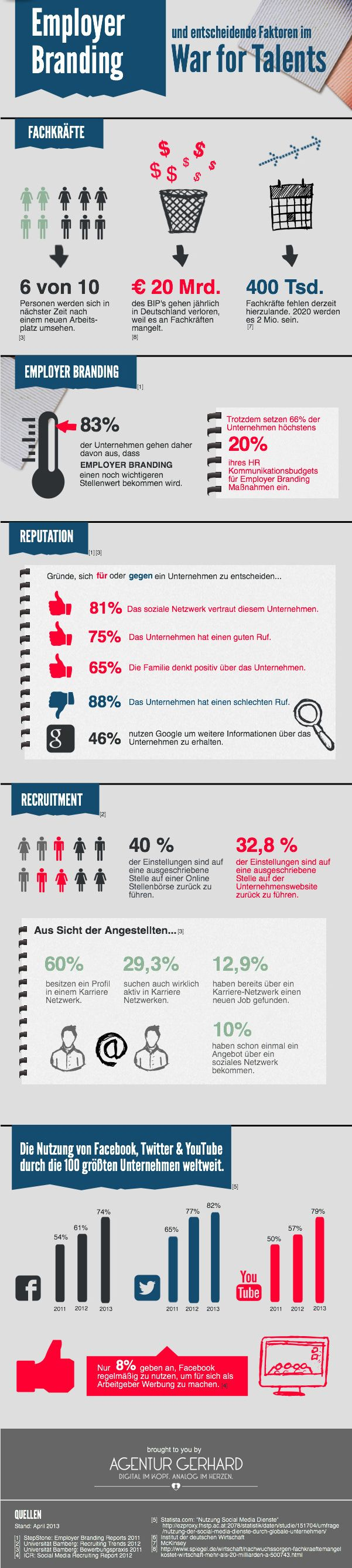 "Interessante Infografik zum Thema ""War for Talents"". 20 Mrd. Euro jährlich... (via @Agentur GERHARD)"