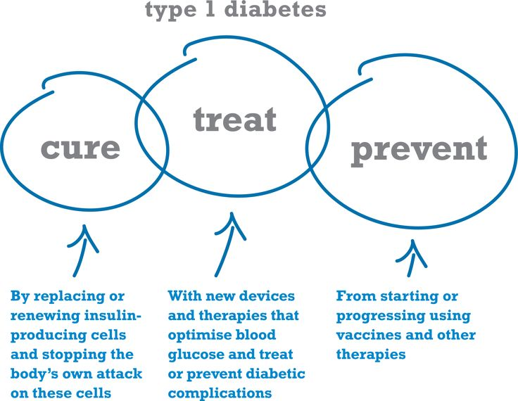 Diabetes Diagnosis and Treatment -- Details can be found by clicking on the image.