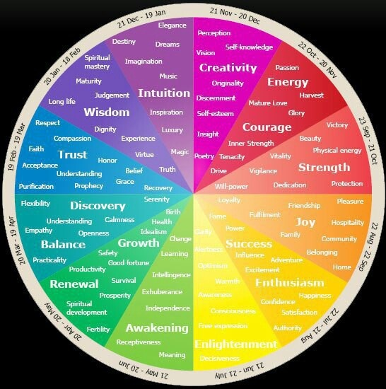 The Meaning Of Colours Corresponding To Calendar