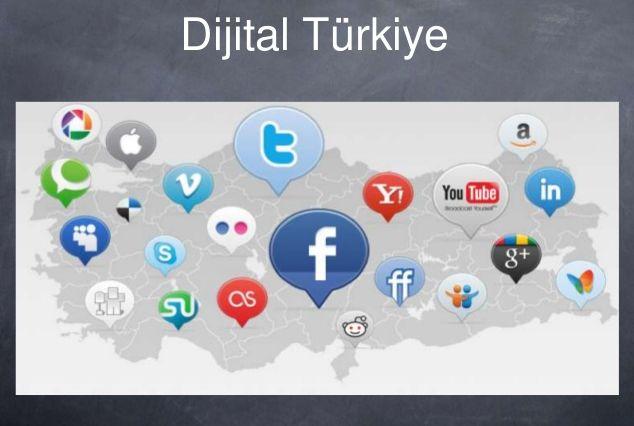 Dijital Reklam Dünyası (Sunum) - Dijital Dünya   Sem Sector Online Pazarlama
