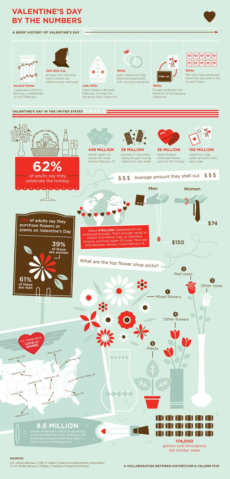 History Infographic: Valentine's Day By the Numbers - Column Five Media