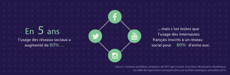En 5 ans, l'usage des réseaux sociaux a augmenté de 80 % …mais c'est moins que l'usage des internautes français inscrits à un réseau social pour 80% d'entre eux. Source : Christian Gentilleau, fondateur de NTIC Agri Conseil, Livre blanc Renaissance Numérique, 2015
