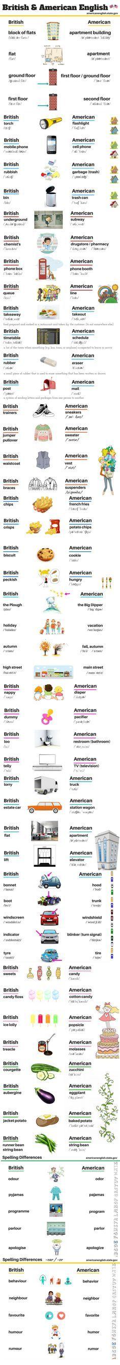 British and American English. Englisch lernen   Kolumbus Sprachreisen   #KSRSprachreisen https://www.kolumbus-sprachreisen.de/