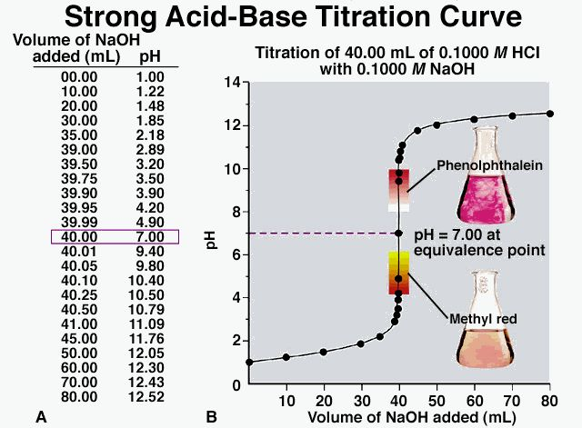 Acid-Base Titrations: Standardization of NaOH and Antacid Analysis