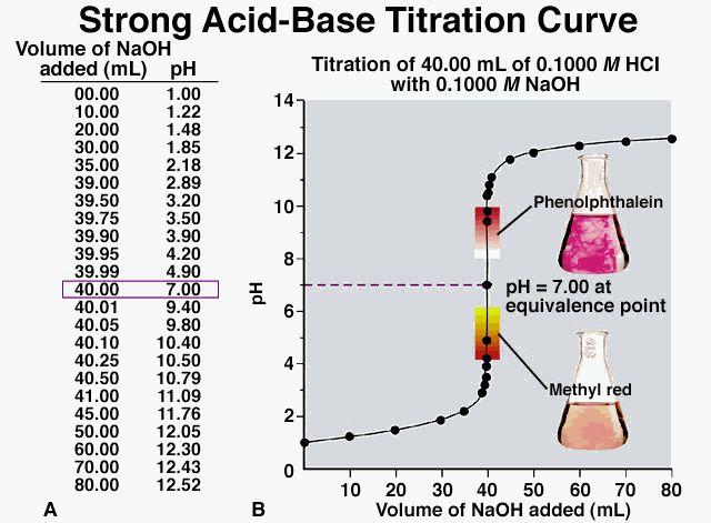 Titration curve | Acid Base Chemistry | Pinterest