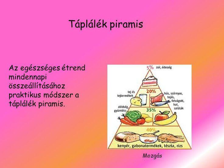 """Képtalálat a következőre: """"egészségtelen ételek táplálék piramis"""""""