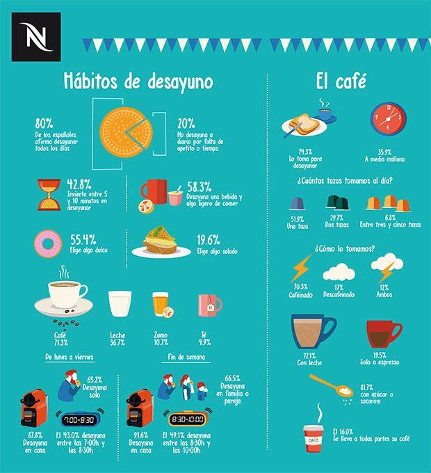 Desayunos-04 Así se desayuna en España. 10 curiosidades sobre los hábitos a la hora del desayuno ( Gracias Fred)