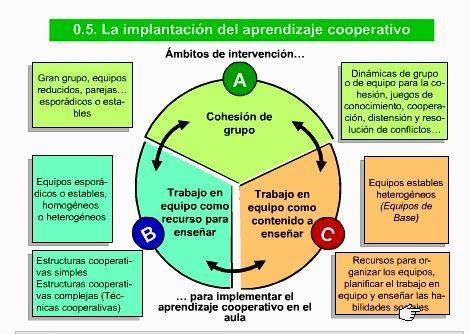 CÓMO APRENDER A COOPERAR PASO A PASO (I) La cohesión grupal |