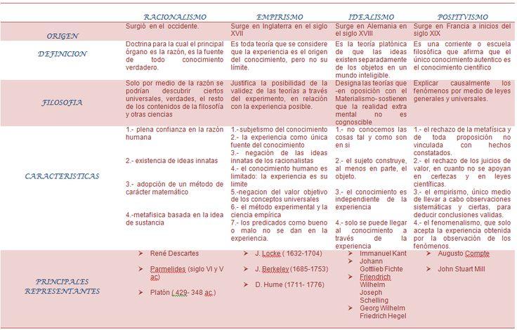 CUADRO: Resumen Racionalismo - Empirismo - Idealismo - Positivismo