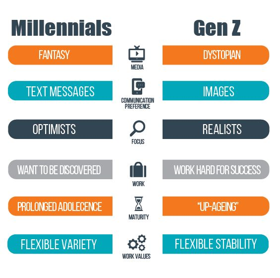Image result for gen z vs millennials