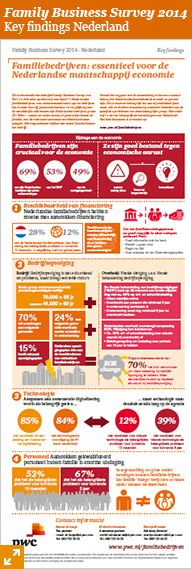 PwC infographic - Family Business Survey 2014 Nederland