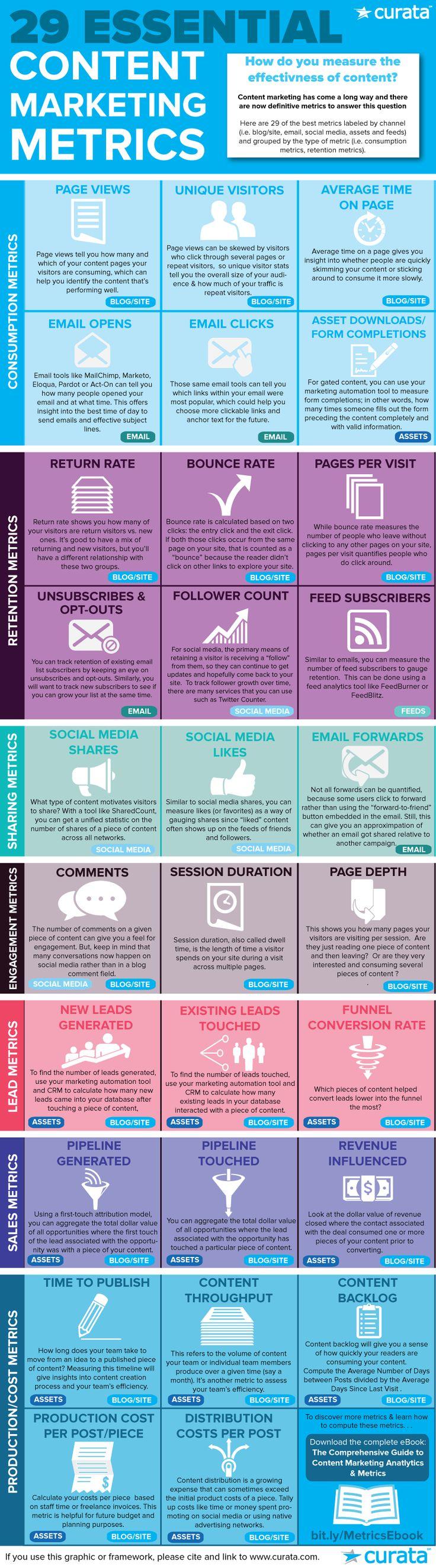 29 Essential Content Marketing Metrics [Infographic] #KPI