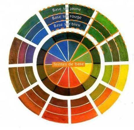 100 best peintures images on pinterest to draw drawings - Roue chromatique des couleurs ...