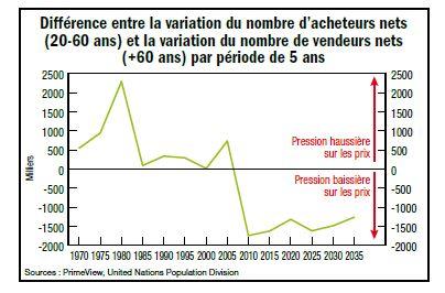 Naissance d'une bulle immobilière en France ? #Primeview