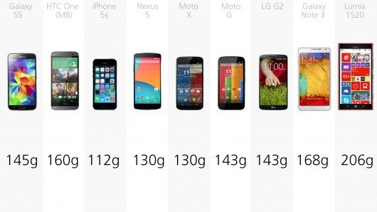 2014 Smartphone Comparison Guide By Will Shanklin April 24, 2014 The iPhone 5s is the lightest in this bunch, while the Lumia 1520 is the heaviest