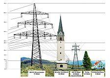 Stramme Burschen  Ein 380 KV Masten ist mit den hinlänglich bekannten Masten im Salzachtaler Mastenwald nicht zu vergleichen. Diese Masten sind 70m hoch, die bisherigen Masten schaffen schlappe 28 Meter. 70m sind 3 x so hoch wie eine Fichte und sogar höher als der Brucker oder Zeller Kirchturm.  Lesen Sie mehr auf: http://www.erdkabel.co.at/de/home/mastenbilder/die-masten-mutieren/