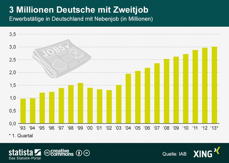 Erwerbstätige in Deutschland mit Nebenjob | Statista