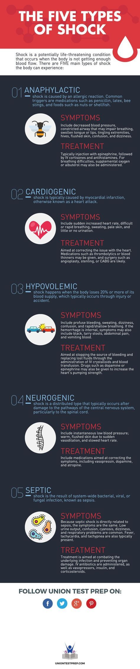 There are 5 types of shock- can you name them? This is must-know information for nurses and other healthcare professionals!