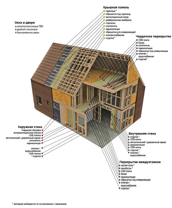Каркасный дом, цены каркасные дома в Одессе - АртБуд