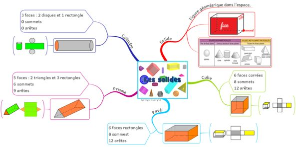 Carte mentale Les solides - Site de stylo-rouge-et-crayon-gris !