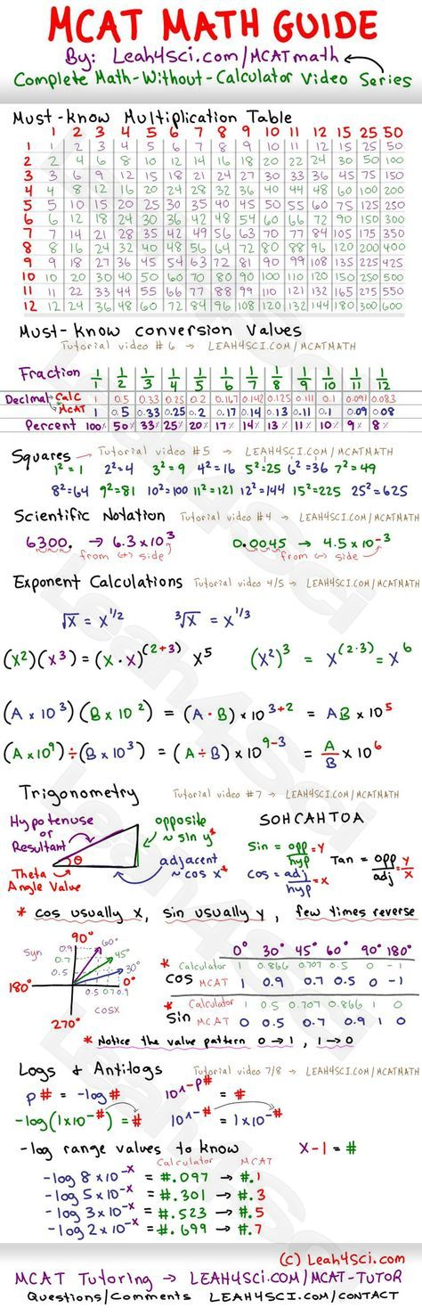 Check Out this Free #MCAT Math Study Guide Cheat Sheet -