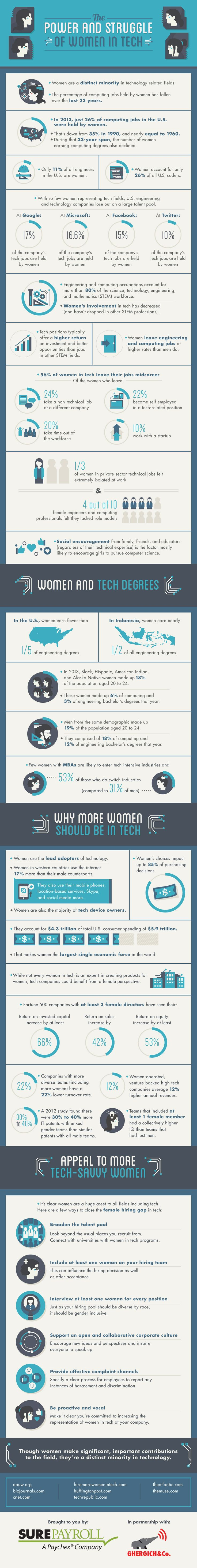 The Power and Struggle of Women in Tech #infographic #Tech #Women