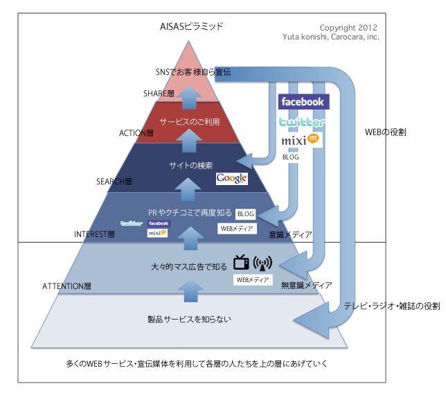 WEBマーケティング - カーロカーラのWEB