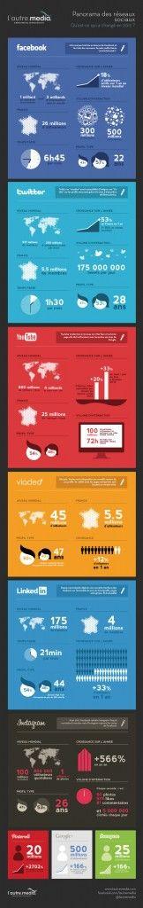 Bilan de 2012 et des réseaux sociaux