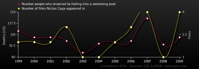 """Spurious Correlations"" is a website devoted to documenting examples of what are best described as spurious relationships – that is, relationships in which two events have no causal link, but still appear to due to either a coincidence or a third, confounding variable."