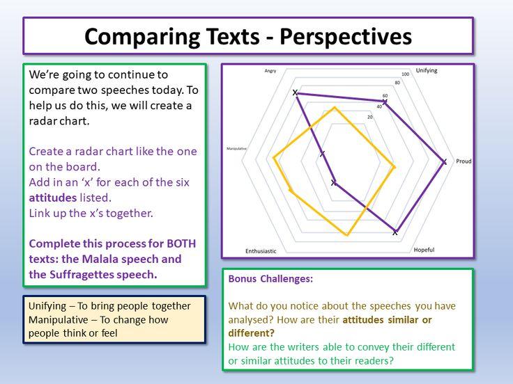 KS3 English Paper 2 Q4 Comparison in 2020 Ks3 english