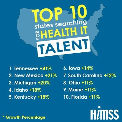 "Top 10 States Searching for Health IT Talent | ""The U.S. Department of Health and Human Services, Office of the National Coordinator for Health Information Technology, and American Health Information Management Association (AHIMA) are providing HIT Pro certifications to address the alleged shortage of healthcare IT professionals."""