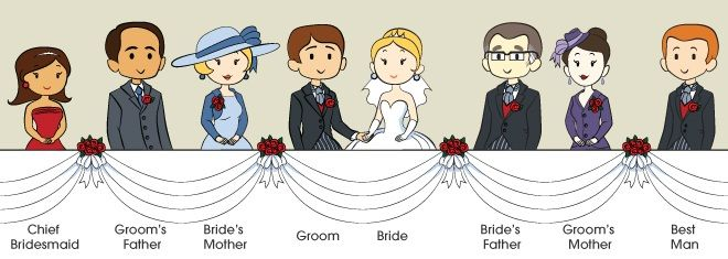 The traditional top table layout for a UK wedding. http://www.toptableplanner.com/top_table_seating_arrangements.php
