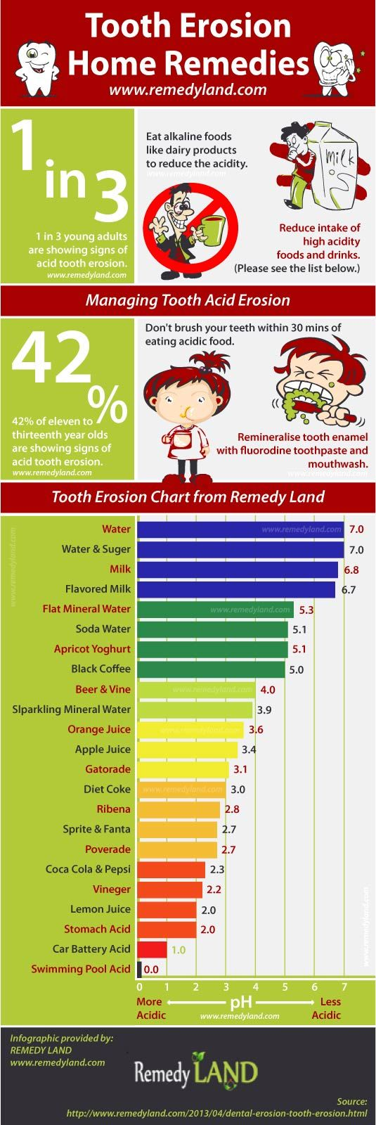 Dental erosion is a long term acid damage of all or section of a tooth. Tooth erosion treatment and remedy is based on the level of tooth wear.