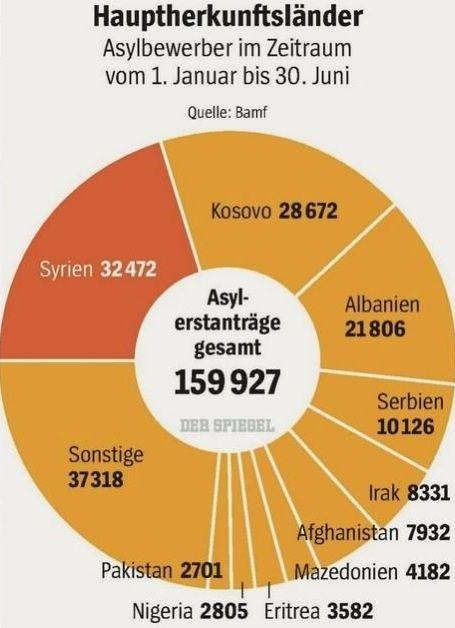 #herkunftsländer asylbewerber erstes halbjahr 2015
