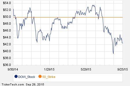 Notable Monday Option Activity: DOW, CTL, CNX