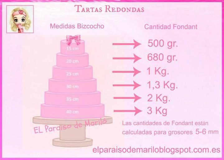Cantidad fondant Tartas Redondas