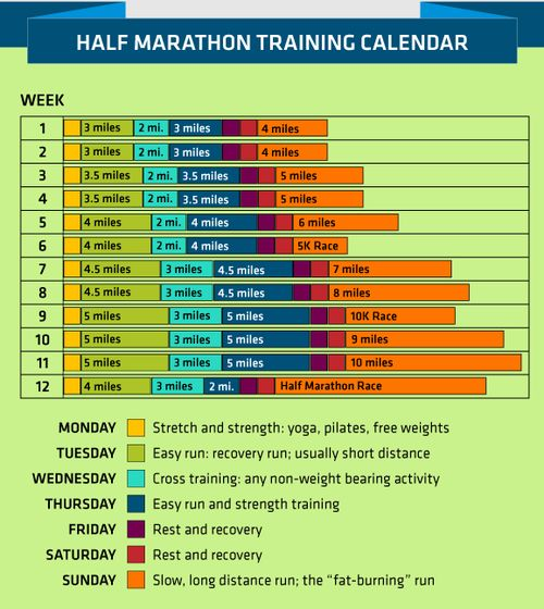 Bucket list, half marathon, someday, maybe after baby#2 but until pregnant good training schedule to follow now to stay in shape!