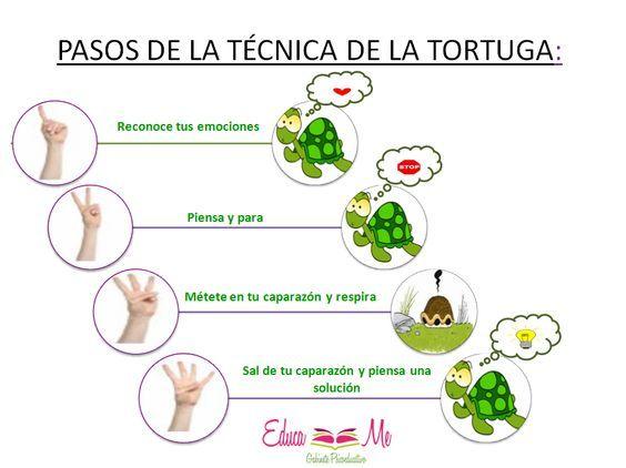 """Hola: Compartimos una infografía sobre """"Técnica de la Tortuga - Autocontrol de la Conducta Impulsiva en el Aula"""". Un gran saludo.  Elaboración: educame Descarga un manual práctico desde: AQUÍ...:"""