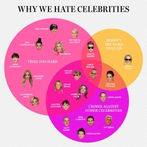 The Twenty Most Hated Celebrities: Why We Hate Them