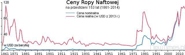 Crude Oil Petrol prices (1861-2014)