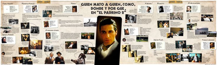 "Quién mató a quién en ""El Padrino 2"" / Who killed who in ""The Godfather II"""