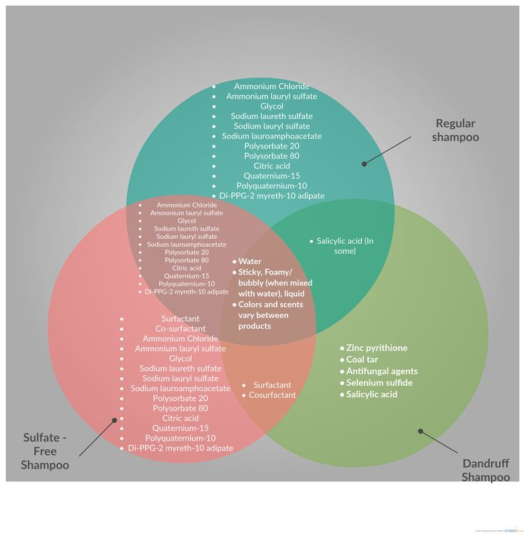 A Venn diagram comparing 3 different types of shampoo. This venn diagram has take on the compound on 3 different shampoos has used. #venn #diagram #shampoo #chimecal