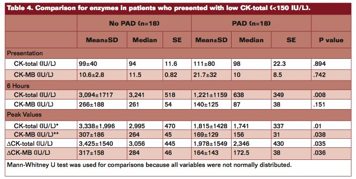 "Table 4, ""The Comorbidity of Peripheral Arterial Disease Attenuates Complications During Primary Percutaneous Coronary Intervention in ST-Elevation Myocardial Infarction,"" Vascular Disease Management vol. 10 issue 8, Omar et al."