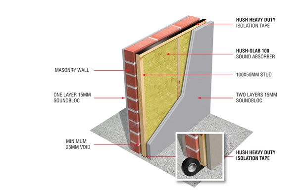This is an advanced acoustic system for masonry walls.