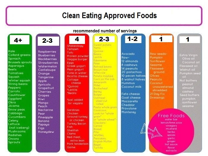 21 day fix meal plan without shakeology - Google Search