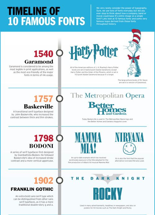 Timeline of 10 Famous Fonts. #typography