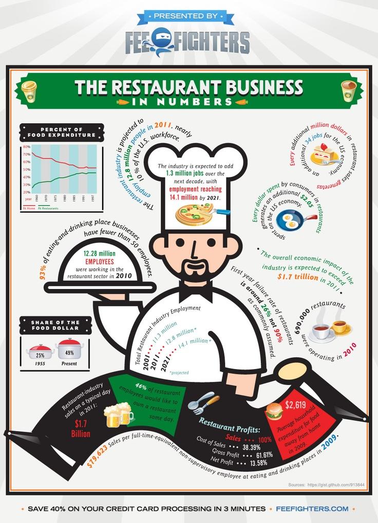 Restaurant Business #Infographic