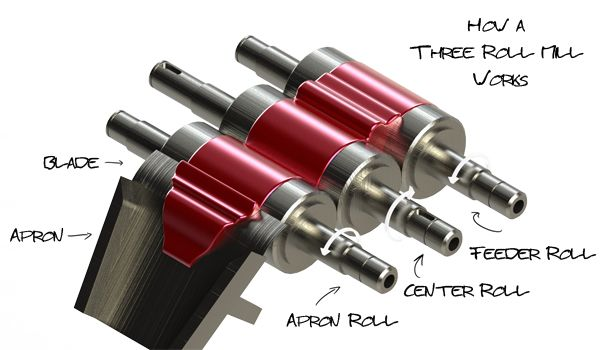 how three roll mill works